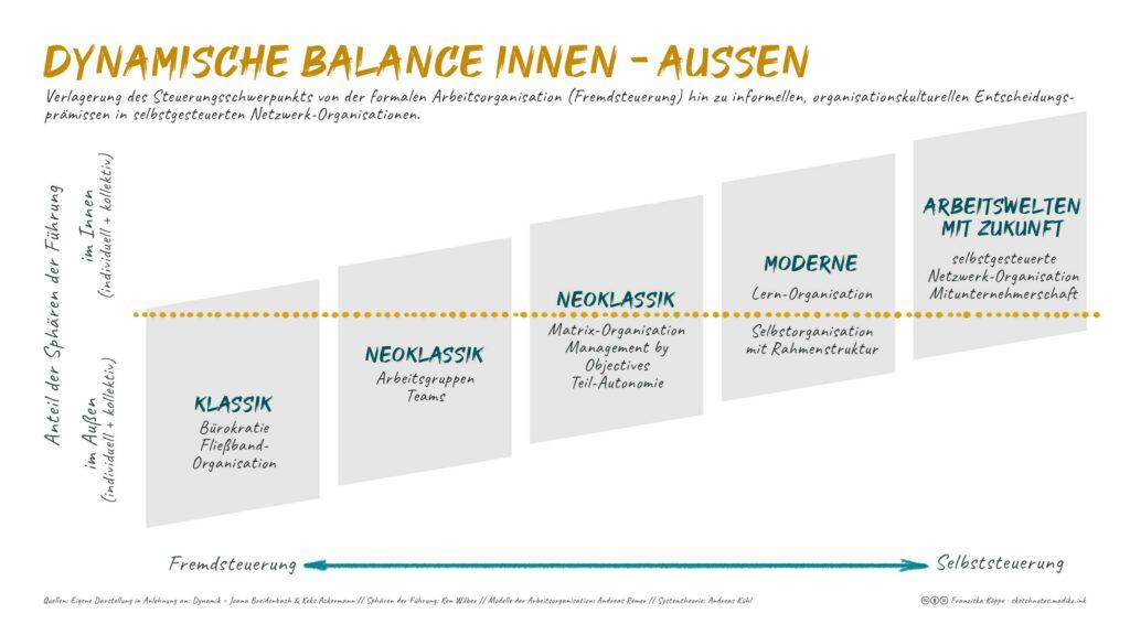 Sketchnotes Dynamische Balance innen-außen nach Breidenbach/Ackermann
