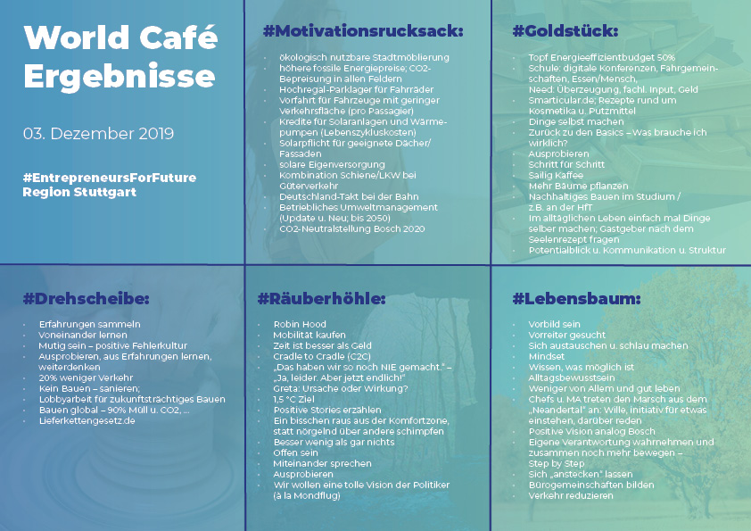 Ergebnisse WorldCafé und Themencluster